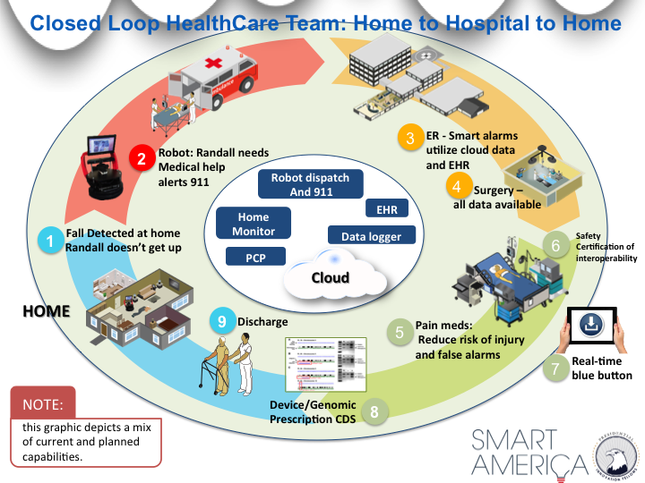 Closed Loop Healthcare 187 Smart America