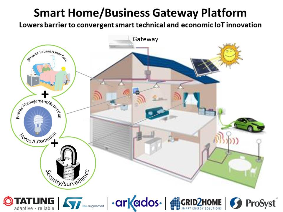 smart home business gateway platform smart america
