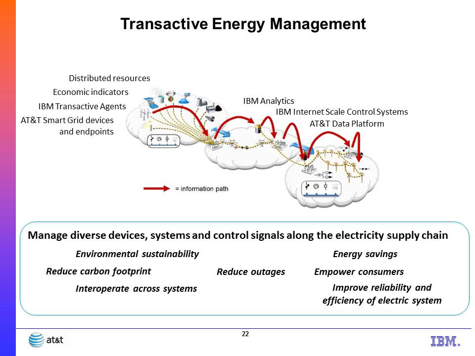 Transactive Energy Management